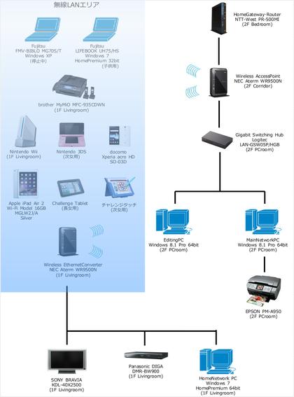 我が家のネットワーク構成図